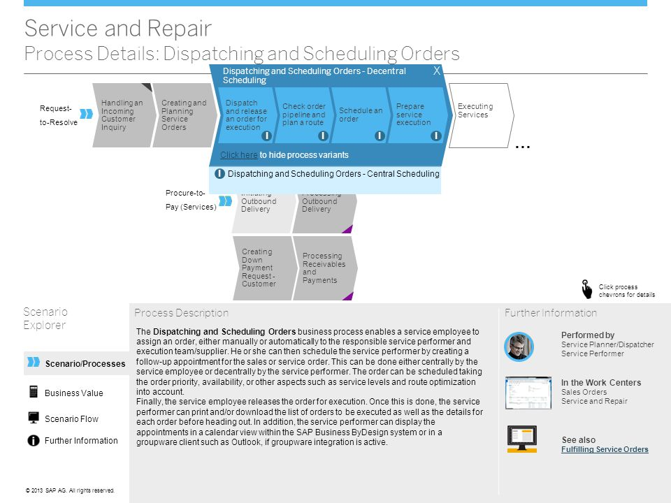 ©© 2013 SAP AG. All rights reserved. Scenario/Processes Handling an Incoming Customer Inquiry Executing Services Creating and Planning Service Orders