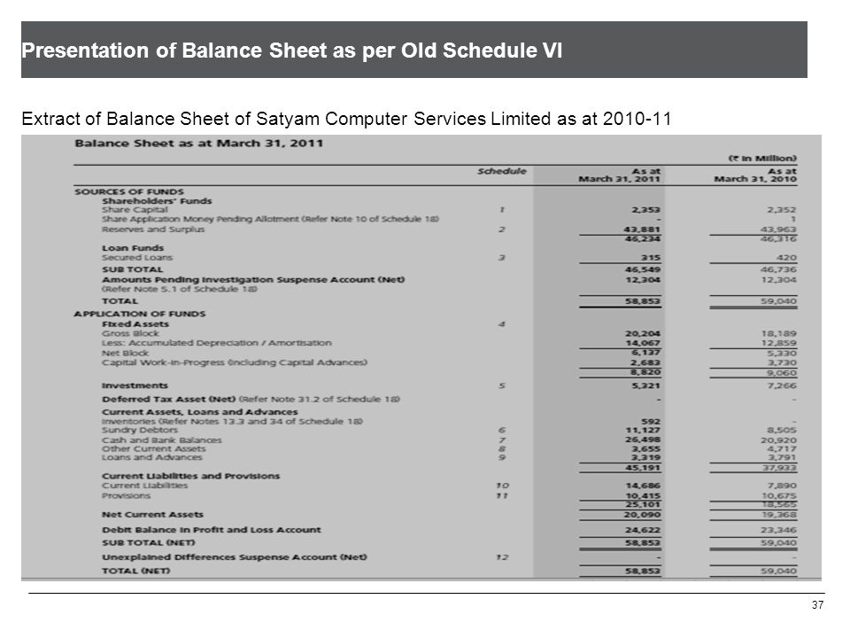Disclosure of Share Capital as per Old Schedule VI 37 Extract of Balance Sheet of Satyam Computer Services Limited as at 2010-11 Presentation of Balan