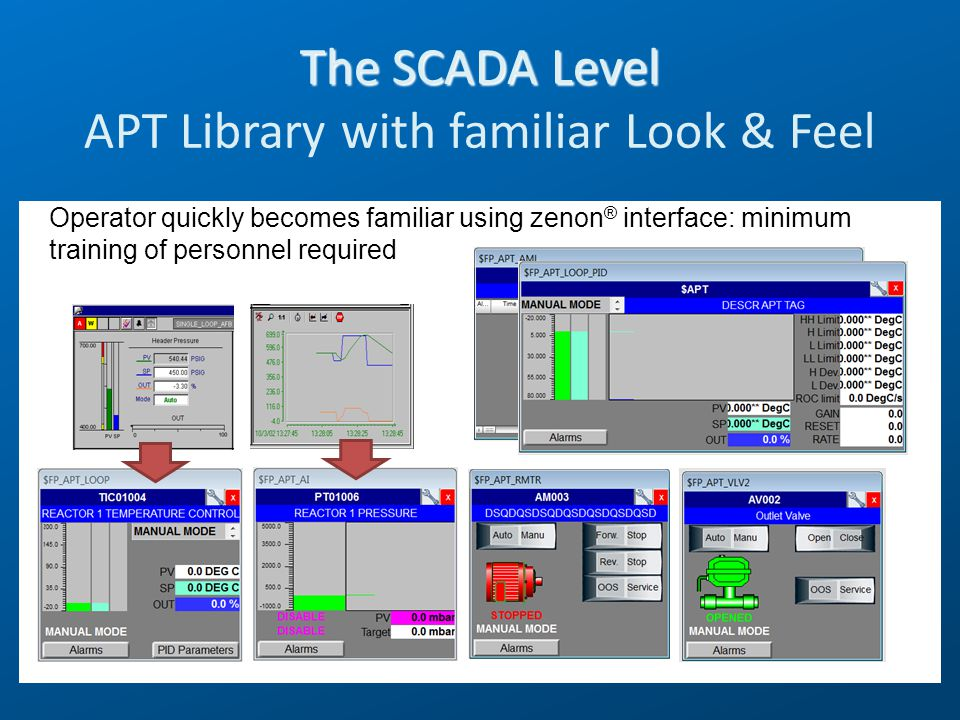 Operator quickly becomes familiar using zenon ® interface: minimum training of personnel required The SCADA Level The SCADA Level APT Library with fam