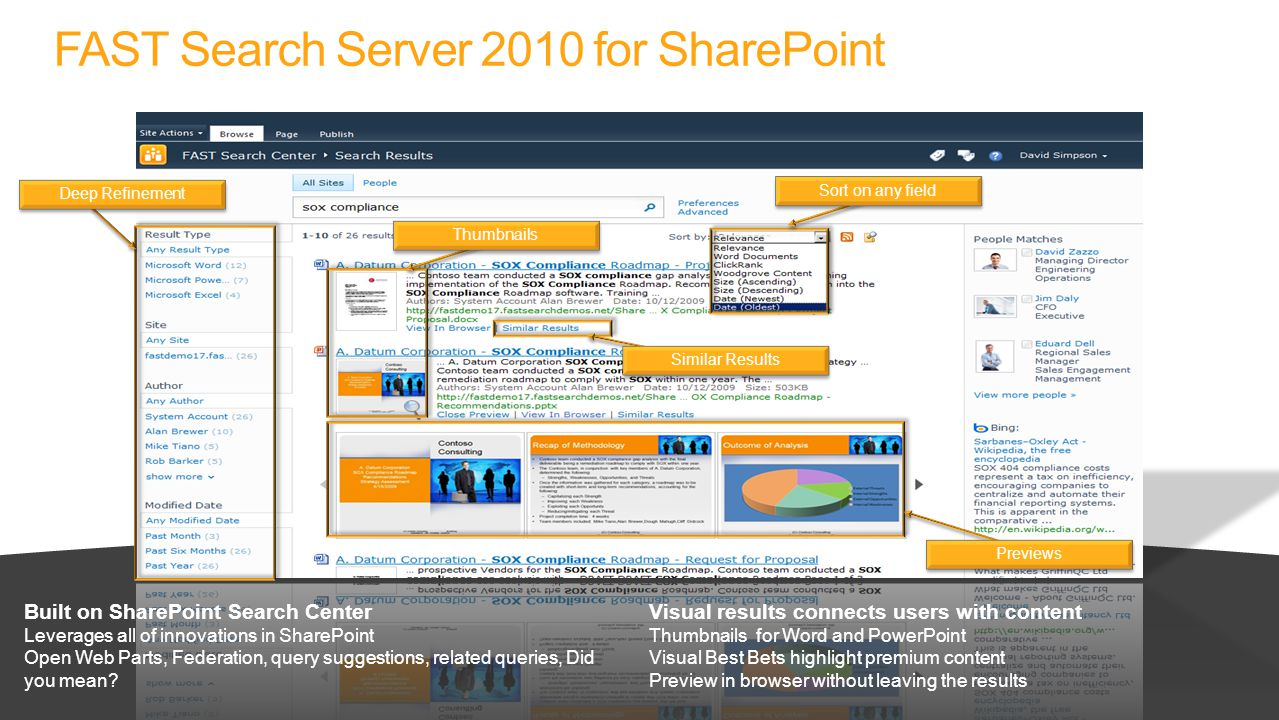 Built on SharePoint Search Center Leverages all of innovations in SharePoint Open Web Parts, Federation, query suggestions, related queries, Did you mean.