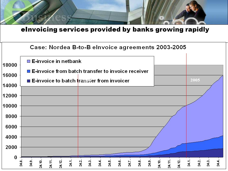 11 eInvoicing services provided by banks growing rapidly 20042005