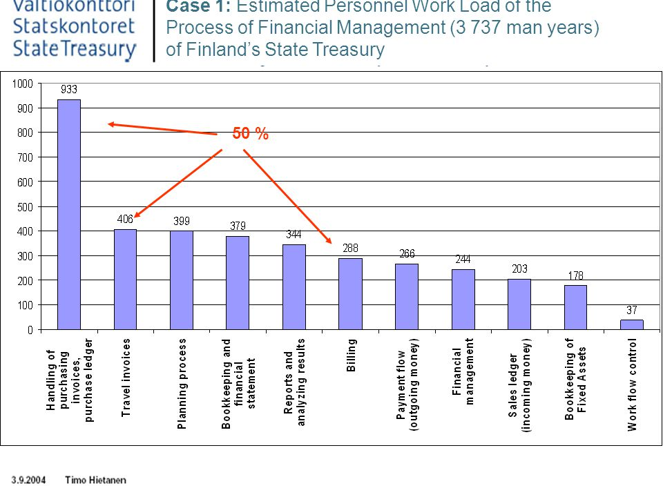 5 Case 1: Estimated Personnel Work Load of the Process of Financial Management (3 737 man years) of Finlands State Treasury 50 %