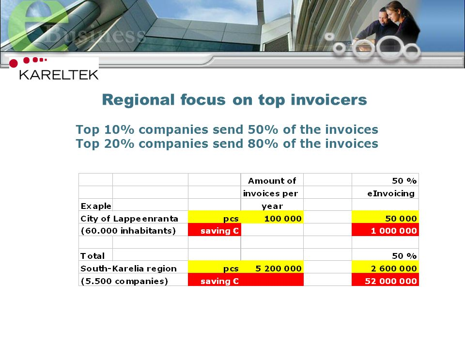 8 Top 10% companies send 50% of the invoices Top 20% companies send 80% of the invoices Regional focus on top invoicers