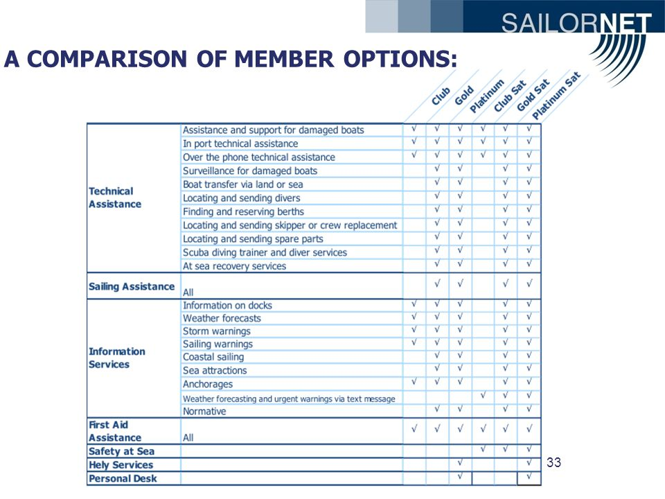33 A COMPARISON OF MEMBER OPTIONS: