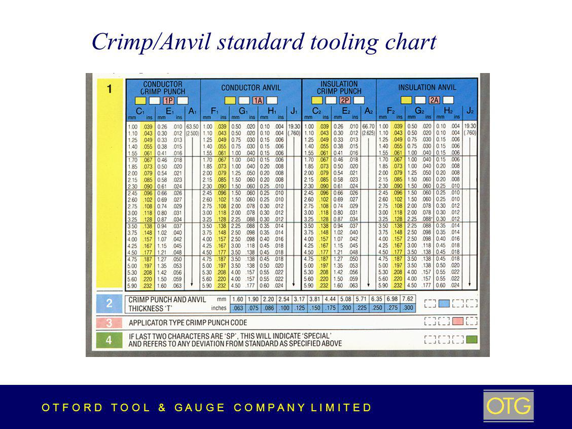 O T F O R D T O O L & G A U G E C O M P A N Y L I M I T E D Crimp/Anvil standard tooling chart