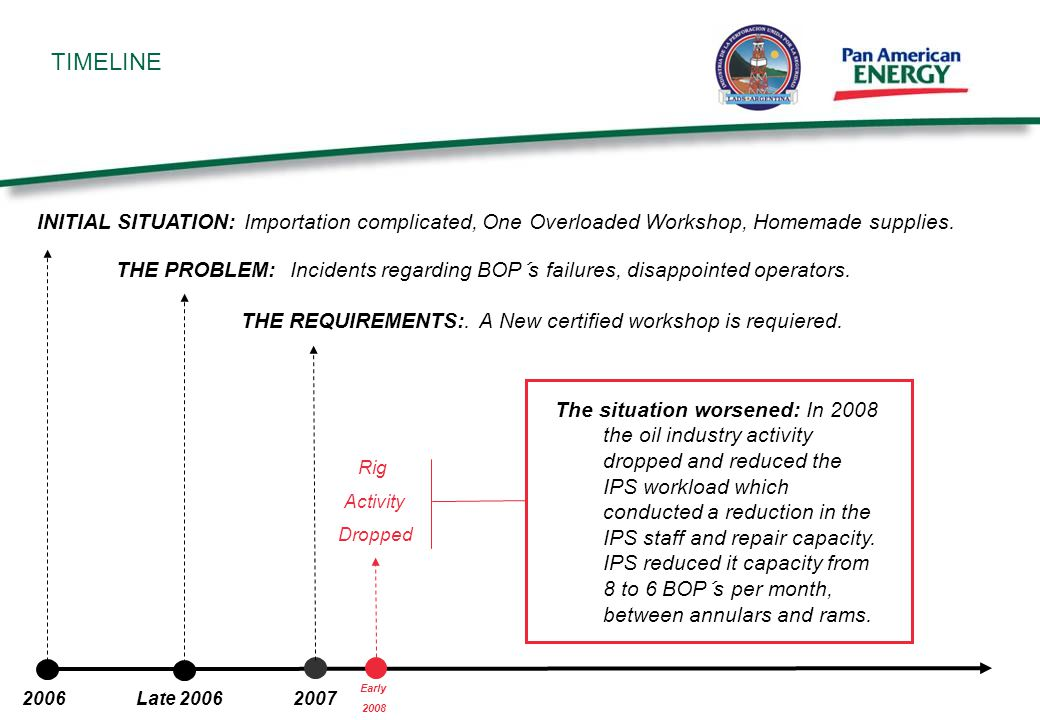 TIMELINE 2006 Late 2006 2007 The situation worsened: In 2008 the oil industry activity dropped and reduced the IPS workload which conducted a reduction in the IPS staff and repair capacity.