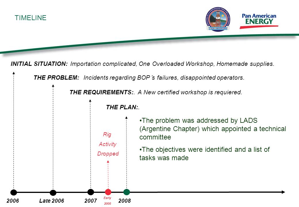 TIMELINE THE PLAN:. The problem was addressed by LADS (Argentine Chapter) which appointed a technical committee The objectives were identified and a l