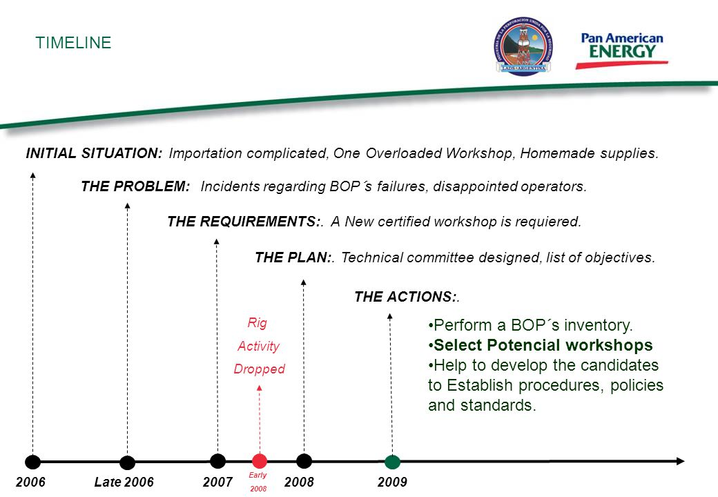 TIMELINE THE PLAN:. Technical committee designed, list of objectives.
