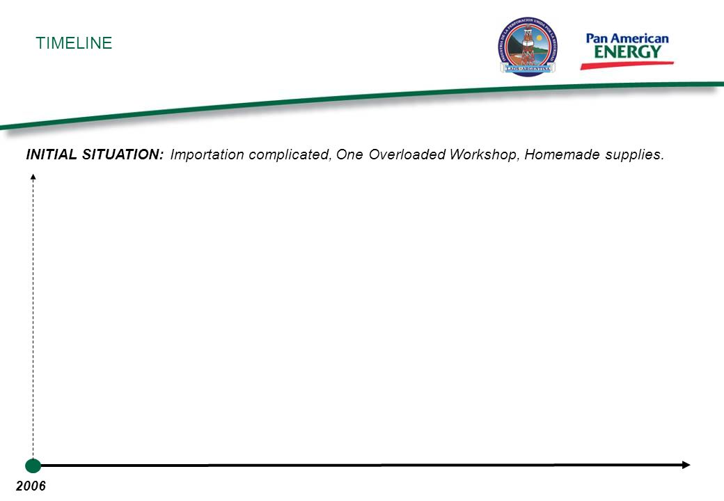 TIMELINE THE PLAN:.Technical committee designed, list of objectives.