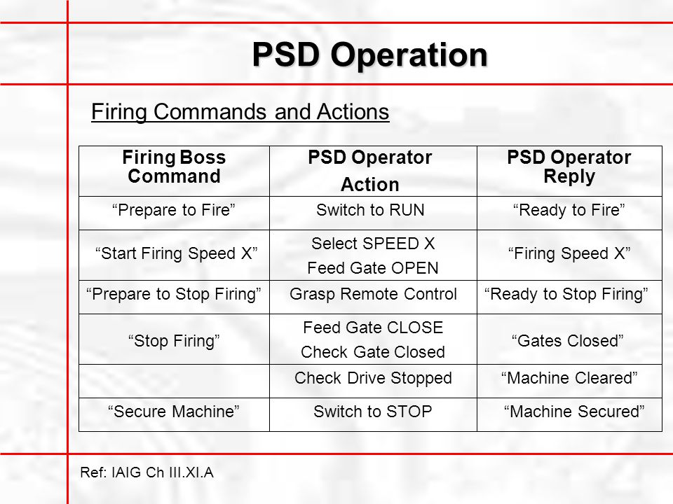PSD Operation Firing Boss Command Prepare to Fire PSD Operator Action PSD Operator Reply Switch to RUNReady to Fire Start Firing Speed X Select SPEED X Feed Gate OPEN Firing Speed X Prepare to Stop Firing Grasp Remote ControlReady to Stop Firing Stop Firing Feed Gate CLOSE Check Gate Closed Gates Closed Check Drive StoppedMachine Cleared Secure MachineSwitch to STOPMachine Secured Ref: IAIG Ch III.XI.A Firing Commands and Actions