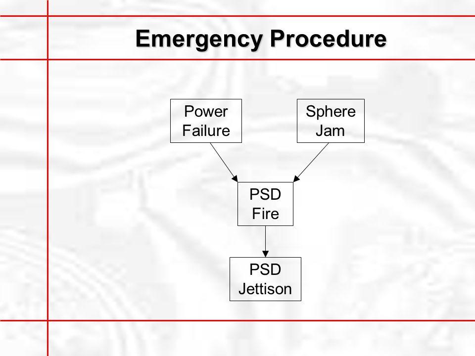 Emergency Procedure Power Failure Sphere Jam PSD Fire PSD Jettison