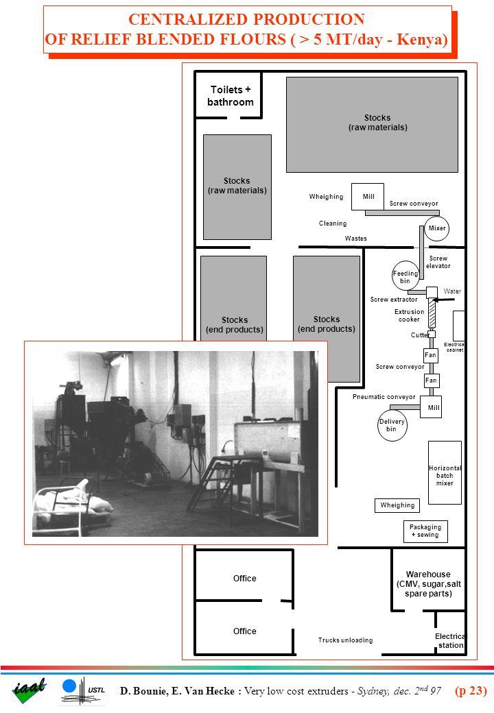 (p 24) iaal D.Bounie, E. Van Hecke : Very low cost extruders - Sydney, dec.