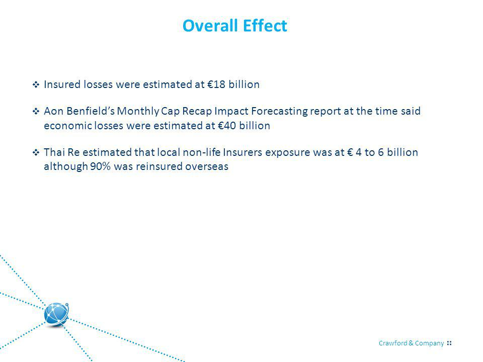 Crawford & Company Overall Effect Insured losses were estimated at 18 billion Aon Benfields Monthly Cap Recap Impact Forecasting report at the time said economic losses were estimated at 40 billion Thai Re estimated that local non-life Insurers exposure was at 4 to 6 billion although 90% was reinsured overseas