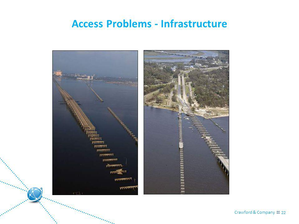 Crawford & Company 22 Access Problems - Infrastructure