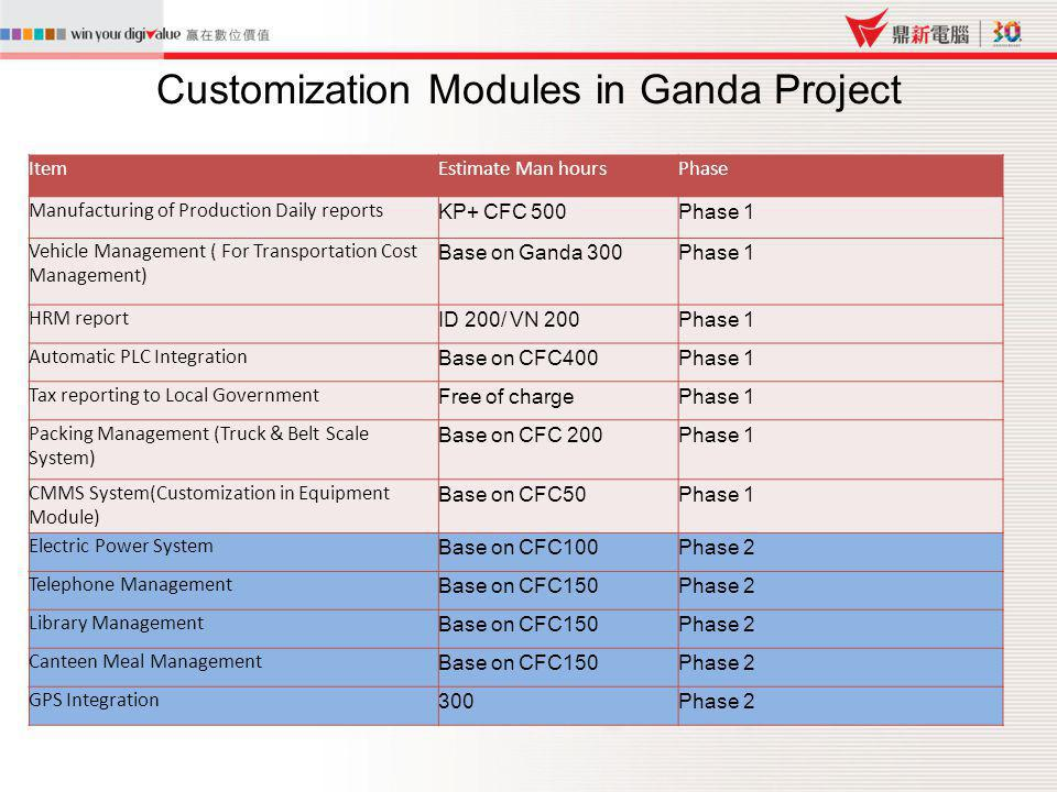 Customization Modules in Ganda Project ItemEstimate Man hoursPhase Manufacturing of Production Daily reports KP+ CFC 500Phase 1 Vehicle Management ( F