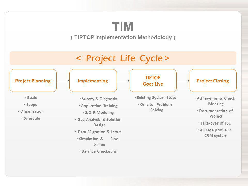 TIM ( TIPTOP Implementation Methodology ) Project PlanningImplementing TIPTOP Goes Live Project Closing Goals Scope Organization Schedule Survey & Dia