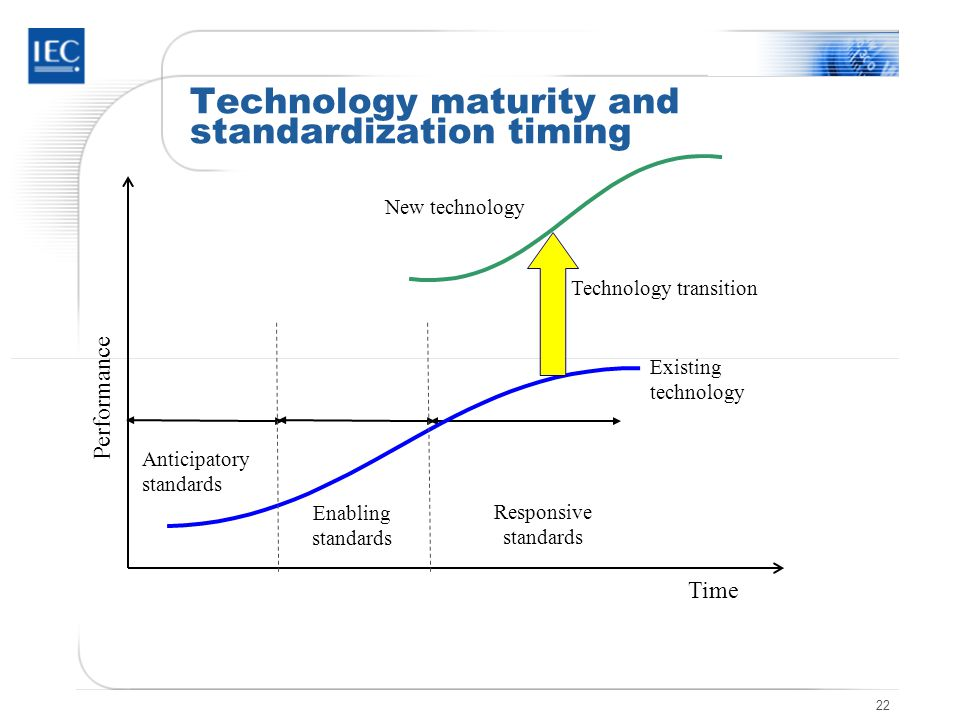 22 Technology maturity and standardization timing Time Performance Anticipatory standards Enabling standards Responsive standards Technology transitio