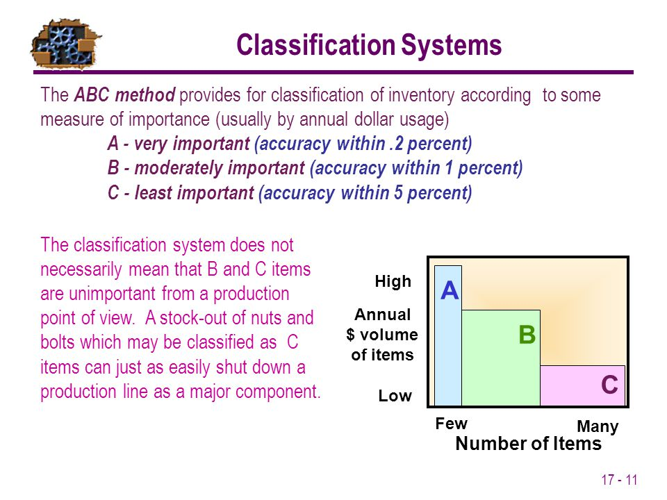 17 - 11 The ABC method provides for classification of inventory according to some measure of importance (usually by annual dollar usage) A - very impo