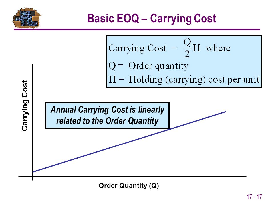 17 - 17 Basic EOQ – Carrying Cost Annual Carrying Cost is linearly related to the Order Quantity Order Quantity (Q) Carrying Cost