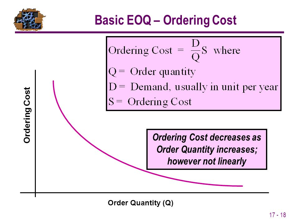 17 - 18 Ordering Cost decreases as Order Quantity increases; however not linearly Order Quantity (Q) Ordering Cost Basic EOQ – Ordering Cost