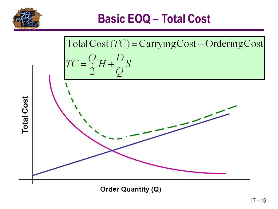 17 - 19 Order Quantity (Q) Total Cost Basic EOQ – Total Cost
