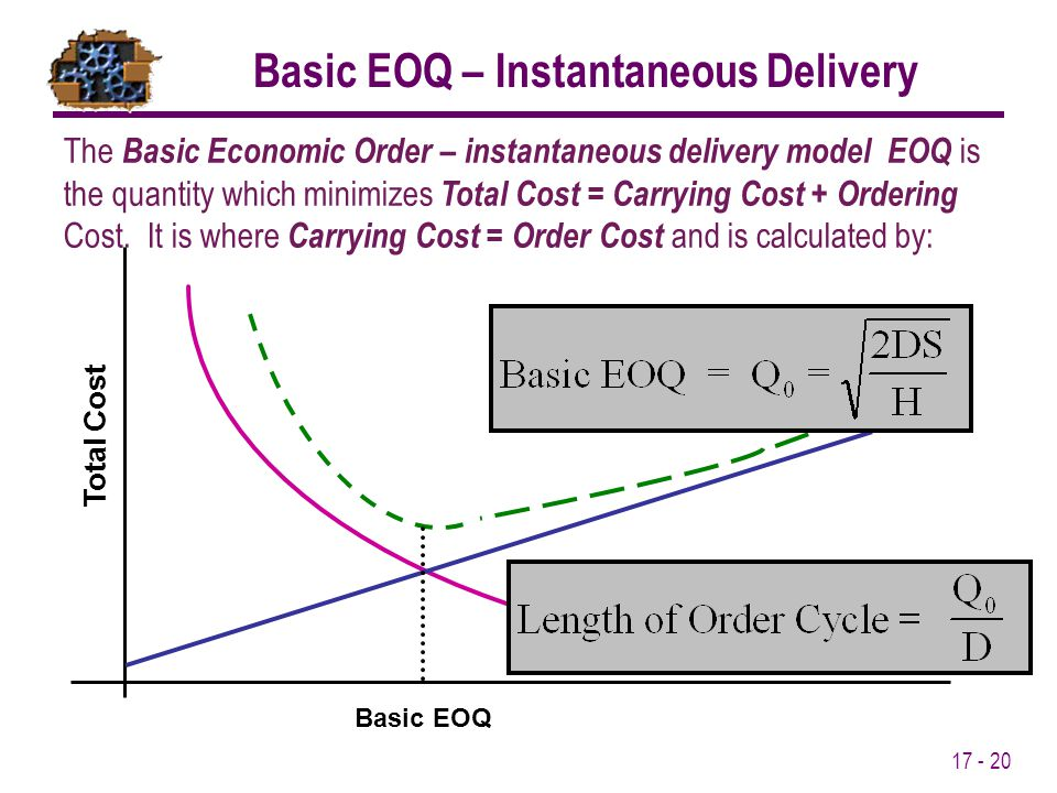 17 - 20 Basic EOQ Total Cost Basic EOQ – Instantaneous Delivery The Basic Economic Order – instantaneous delivery model EOQ is the quantity which mini