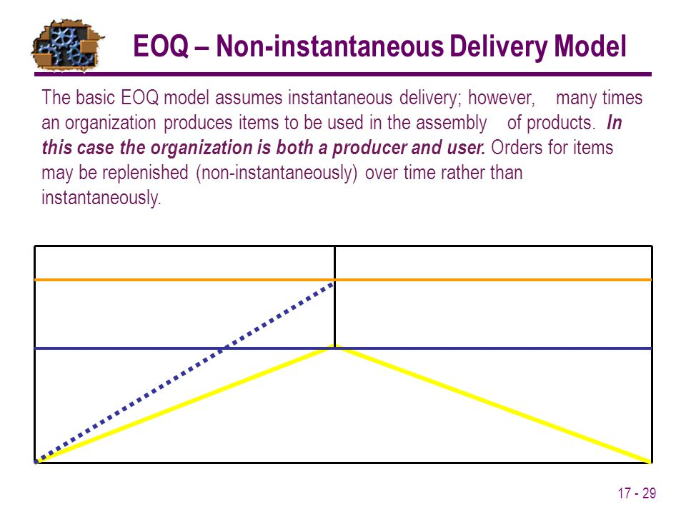 17 - 29 The basic EOQ model assumes instantaneous delivery; however, many times an organization produces items to be used in the assembly of products.