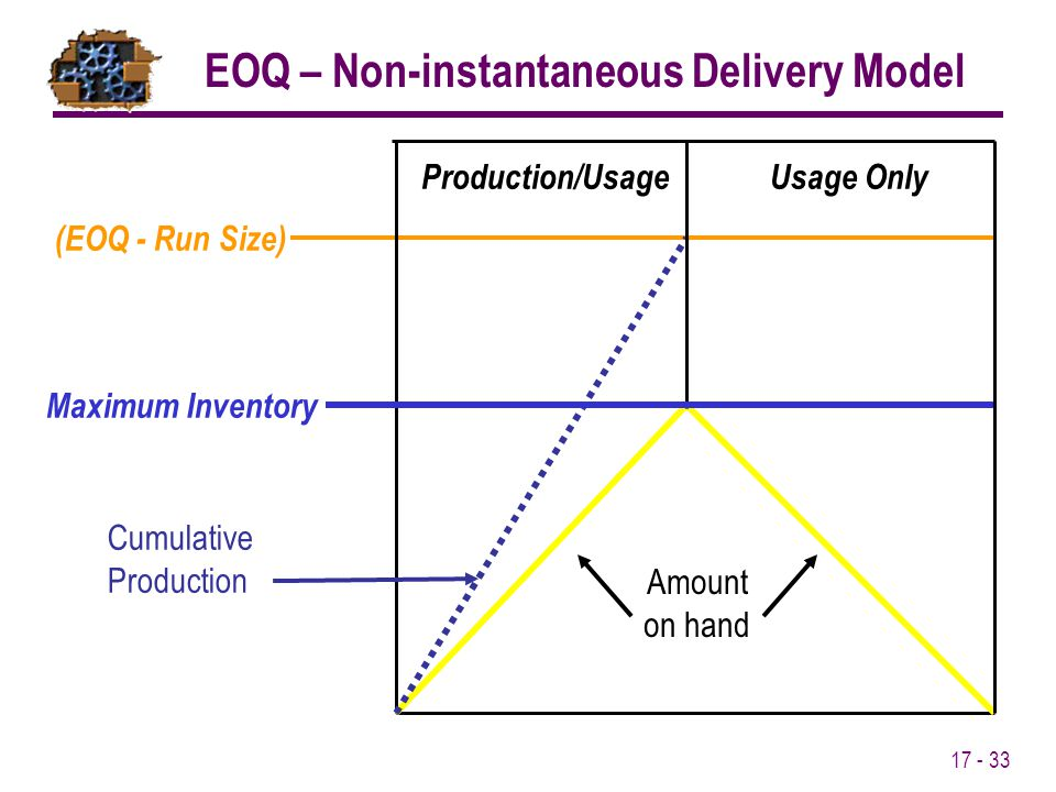 17 - 33 Maximum Inventory (EOQ - Run Size) Production/UsageUsage Only Amount on hand Cumulative Production EOQ – Non-instantaneous Delivery Model