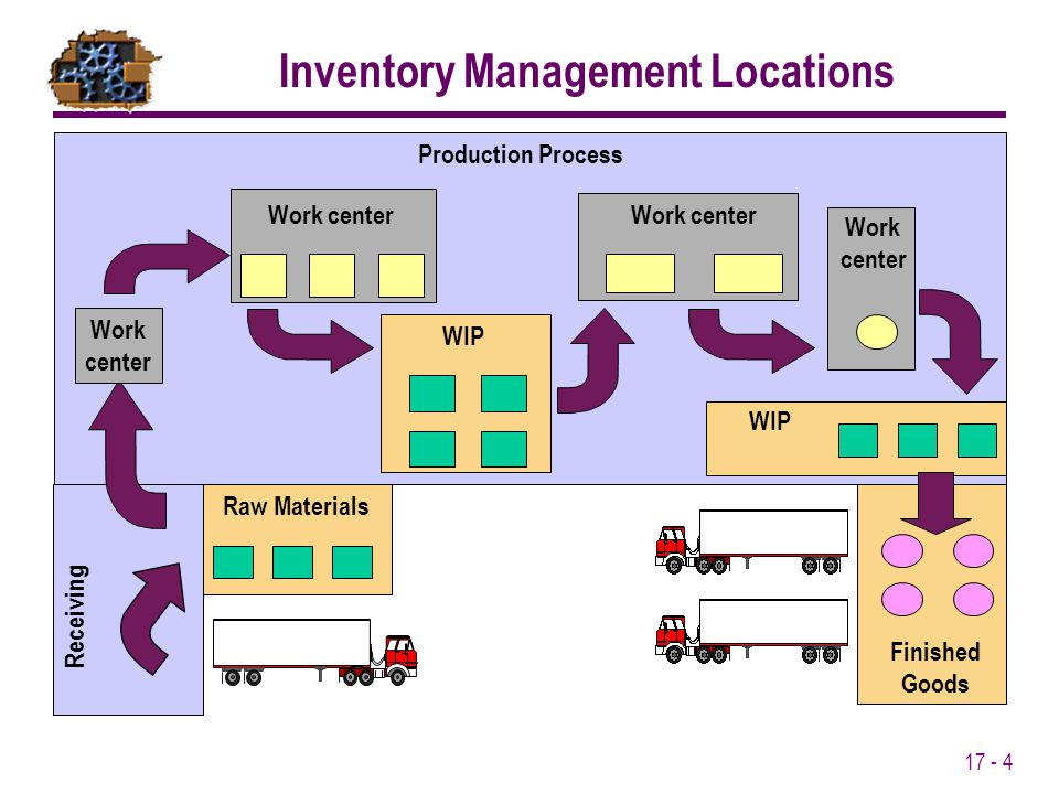 17 - 4 Receiving Production Process Finished Goods Raw Materials Work center Work center WIP Work center Work center WIP Inventory Management Location