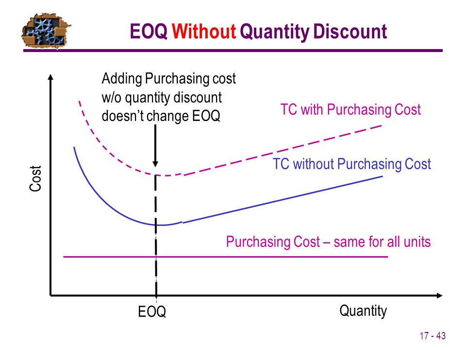 17 - 43 EOQ Cost TC without Purchasing Cost Quantity Purchasing Cost – same for all units TC with Purchasing Cost EOQ Without Quantity Discount Adding