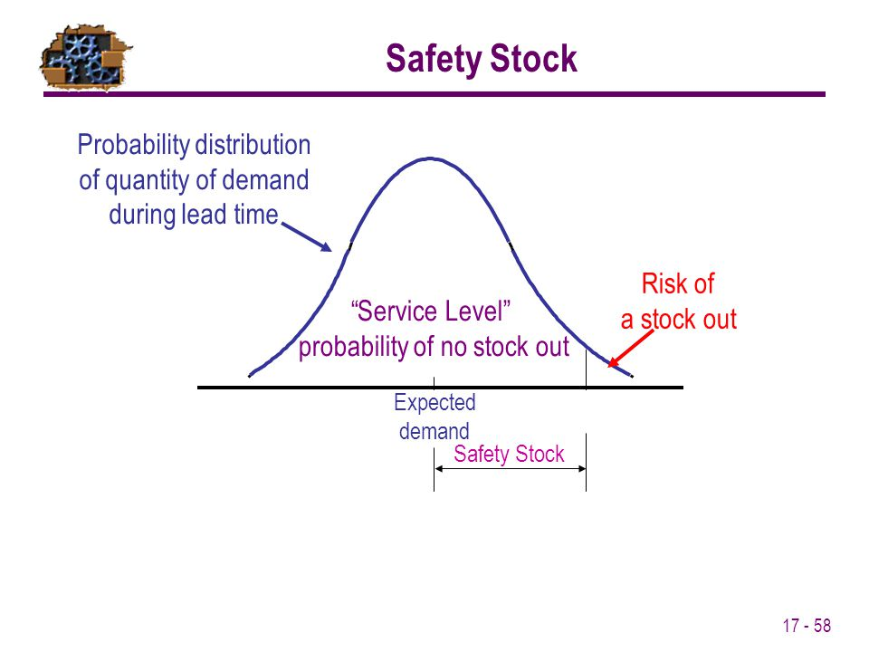 17 - 58 Probability distribution of quantity of demand during lead time Expected demand Safety Stock Risk of a stock out Service Level probability of