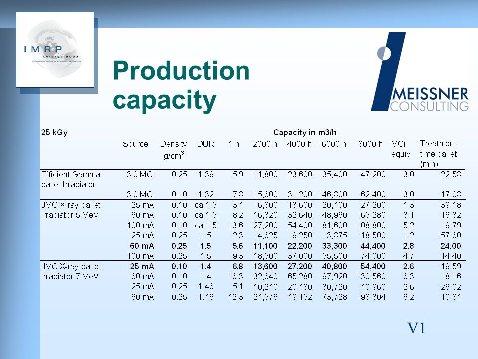 Production capacity V1