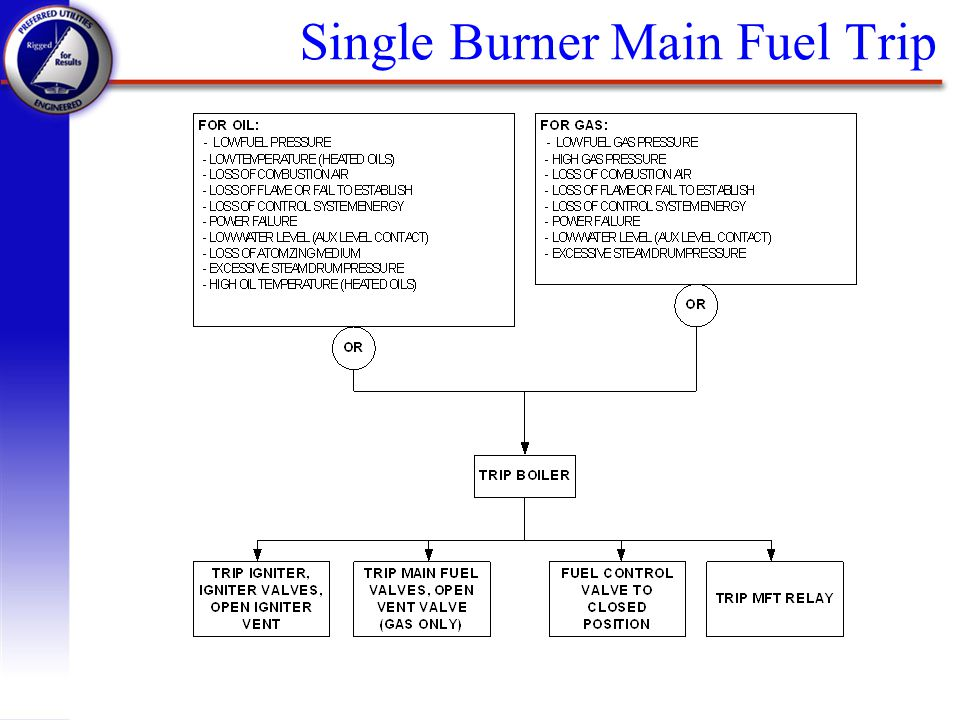 Single Burner Main Fuel Trip
