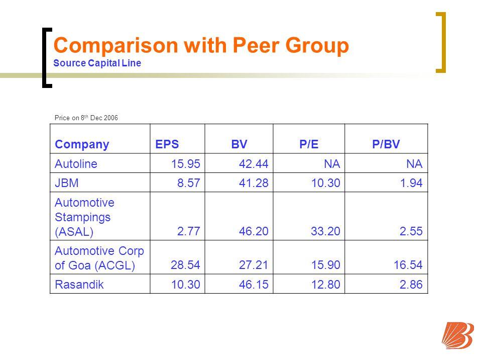 Comparison with Peer Group Source Capital Line Price on 8 th Dec 2006 CompanyEPSBVP/EP/BV Autoline15.9542.44NA JBM8.5741.2810.301.94 Automotive Stampings (ASAL)2.7746.2033.202.55 Automotive Corp of Goa (ACGL)28.5427.2115.9016.54 Rasandik10.3046.1512.802.86