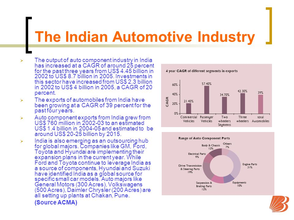 The Indian Automotive Industry The output of auto component industry in India has increased at a CAGR of around 25 percent for the past three years from US$ 4.45 billion in 2002 to US$ 8.7 billion in 2005.