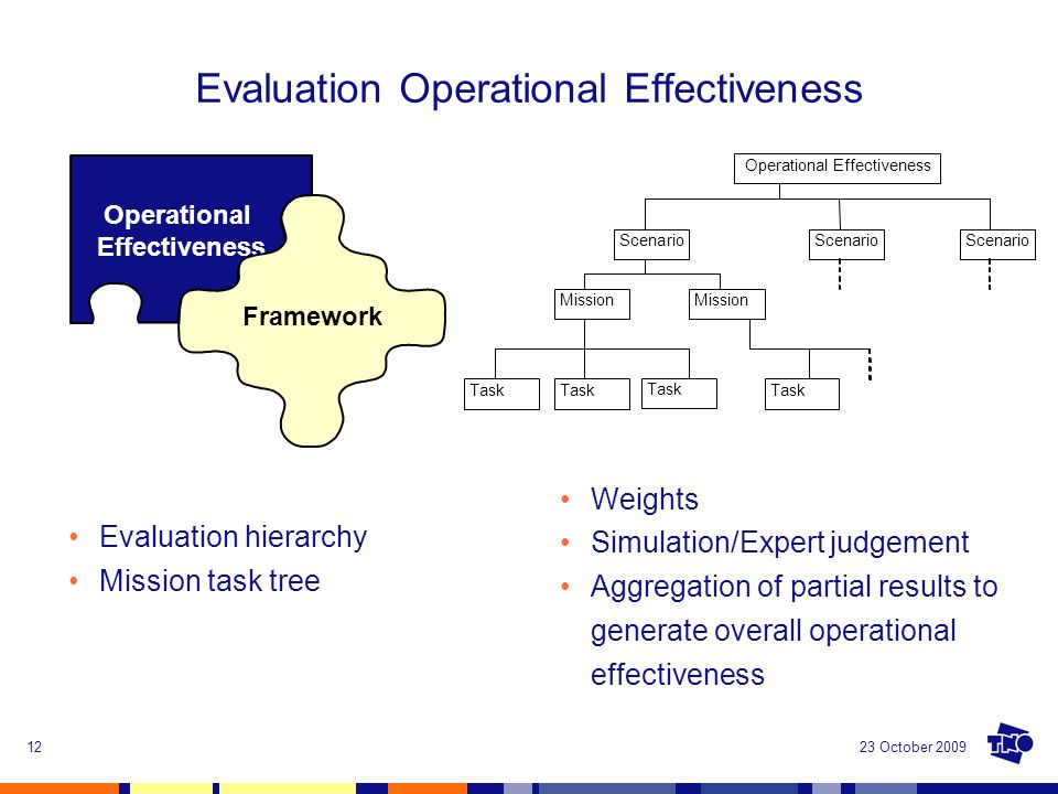 23 October 200912 Evaluation Operational Effectiveness Weights Simulation/Expert judgement Aggregation of partial results to generate overall operatio