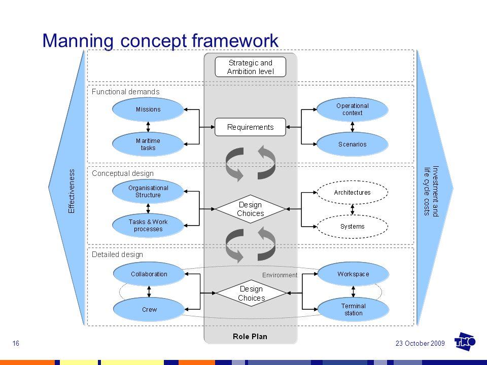 23 October 200916 Manning concept framework