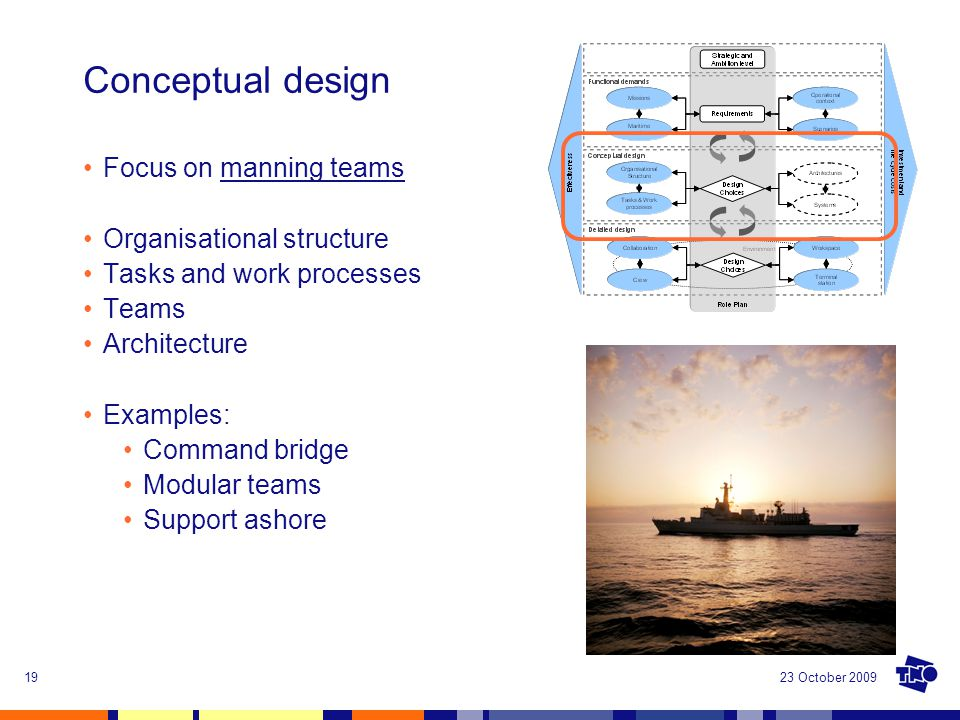 23 October 200919 Conceptual design Focus on manning teams Organisational structure Tasks and work processes Teams Architecture Examples: Command brid