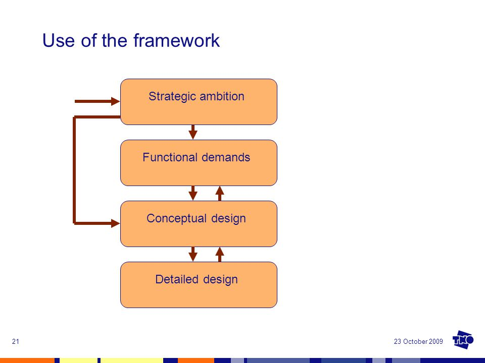 23 October 200921 Use of the framework Strategic ambition Functional demands Conceptual design Detailed design