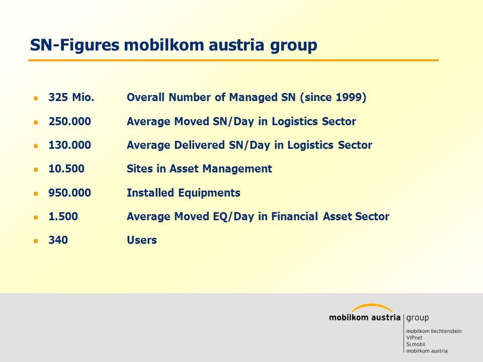 Volkmar Wille Ernst Klaus SN-Figures mobilkom austria group 325 Mio.