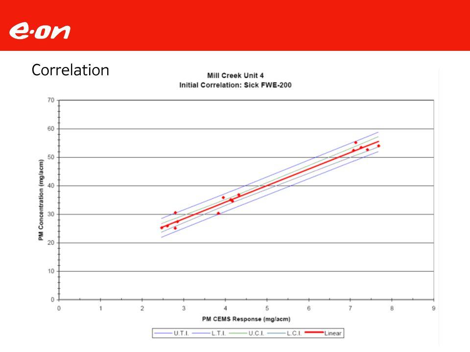 Seite 6Thema Datum Bereich Correlation