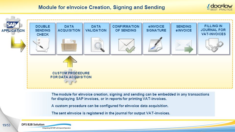 Module for eInvoice Creation, Signing and Sending SENDING eINVOICE CUSTOM PROCEDURE FOR DATA ACQUISITION DOUBLE SENDING CHECK DATA VALIDATION DATA ACQ