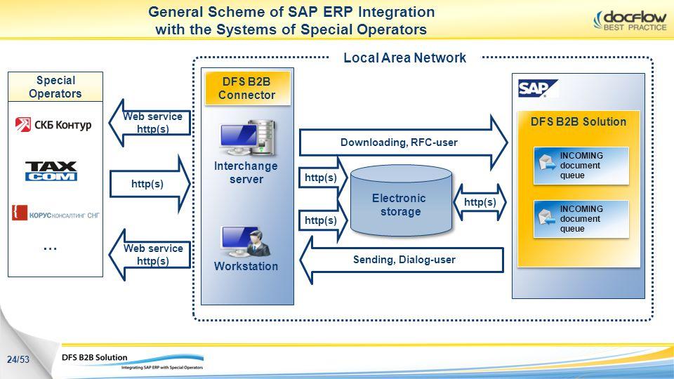 Electronic storage http(s) Downloading, RFC-user Sending, Dialog-user http(s) Interchange server Workstation Web service http(s) Web service http(s) G