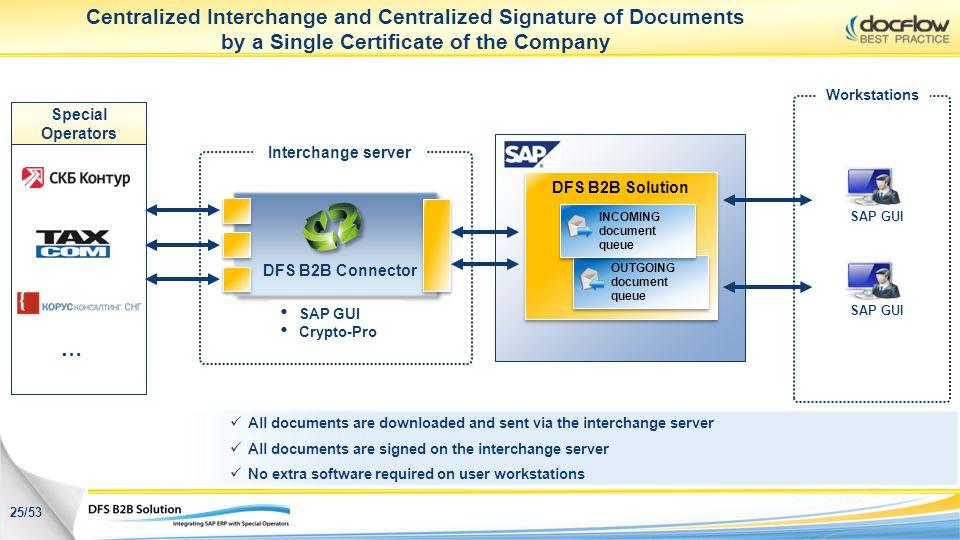 DFS B2B Solution OUTGOING document queue OUTGOING document queue INCOMING document queue INCOMING document queue Centralized Interchange and Centraliz