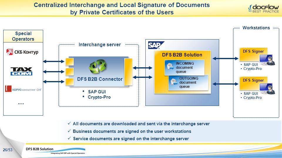 DFS B2B Solution OUTGOING document queue OUTGOING document queue INCOMING document queue INCOMING document queue Centralized Interchange and Local Sig