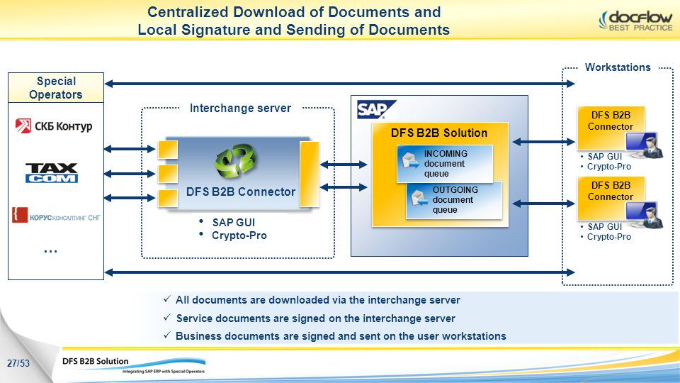 DFS B2B Connector 27/53 Interchange server DFS B2B Connector SAP GUI Crypto-Pro Special Operators … Centralized Download of Documents and Local Signat