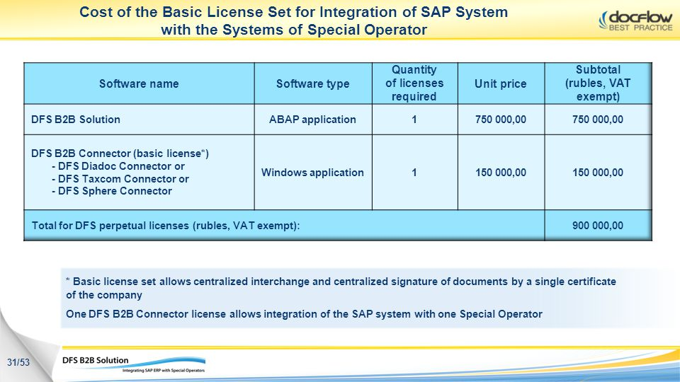 Cost of the Basic License Set for Integration of SAP System with the Systems of Special Operator 31/53 * Basic license set allows centralized intercha