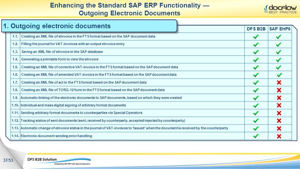 Enhancing the Standard SAP ERP Functionality Outgoing Electronic Documents 1. Outgoing electronic documents 37/53