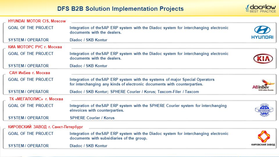 DFS B2B Solution Implementation Projects GOAL OF THE PROJECTIntegration of theSAP ERP system with the systems of major Special Operators for interchan