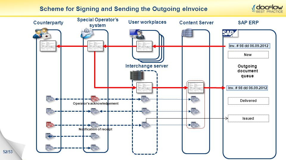 Content ServerSAP ERPCounterparty Special Operators system Scheme for Signing and Sending the Outgoing eInvoice Interchange server Outgoing document q